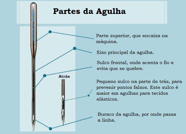 dicas de costura: agulha partes da agulha